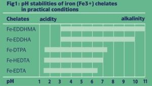 edta dtpa addha iron chelate availability ph